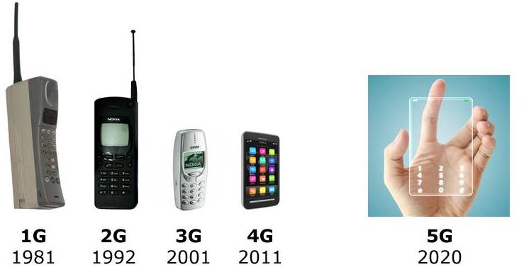 Samsung announces breakthrough in 5g mobile technology