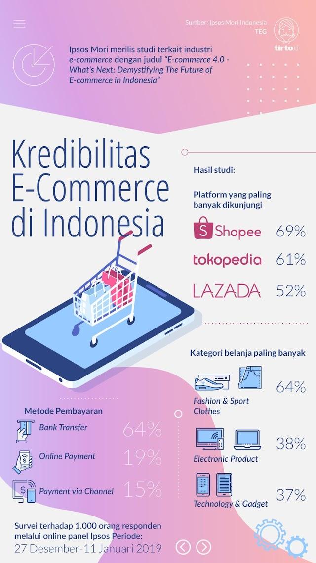 Kredibilitas e-commerce Indonesia