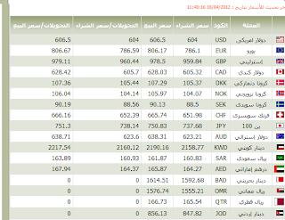 اسعار العملة من البنك الاهلى المصرى