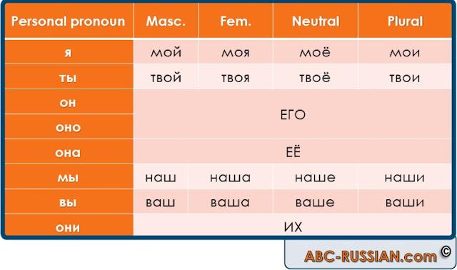 Russian possessive pronouns