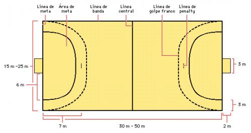 Medidas de cancha de futbol sala - Imagui
