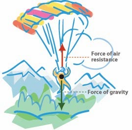 relationship between parachutes and air resistance example