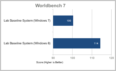 Perbandingan, Wordlbench, 7