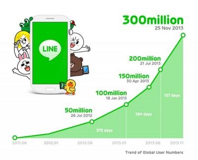 LINE Targetkan 500 Juta Pengguna di 2014