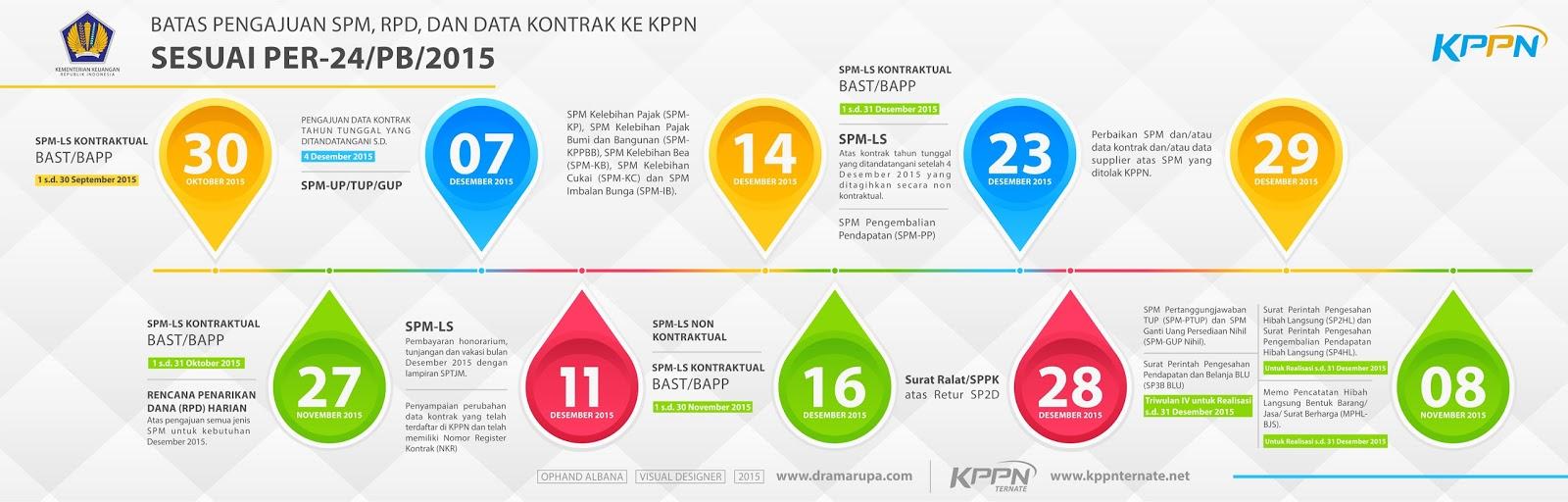 timeline batas akhir APBN 2015