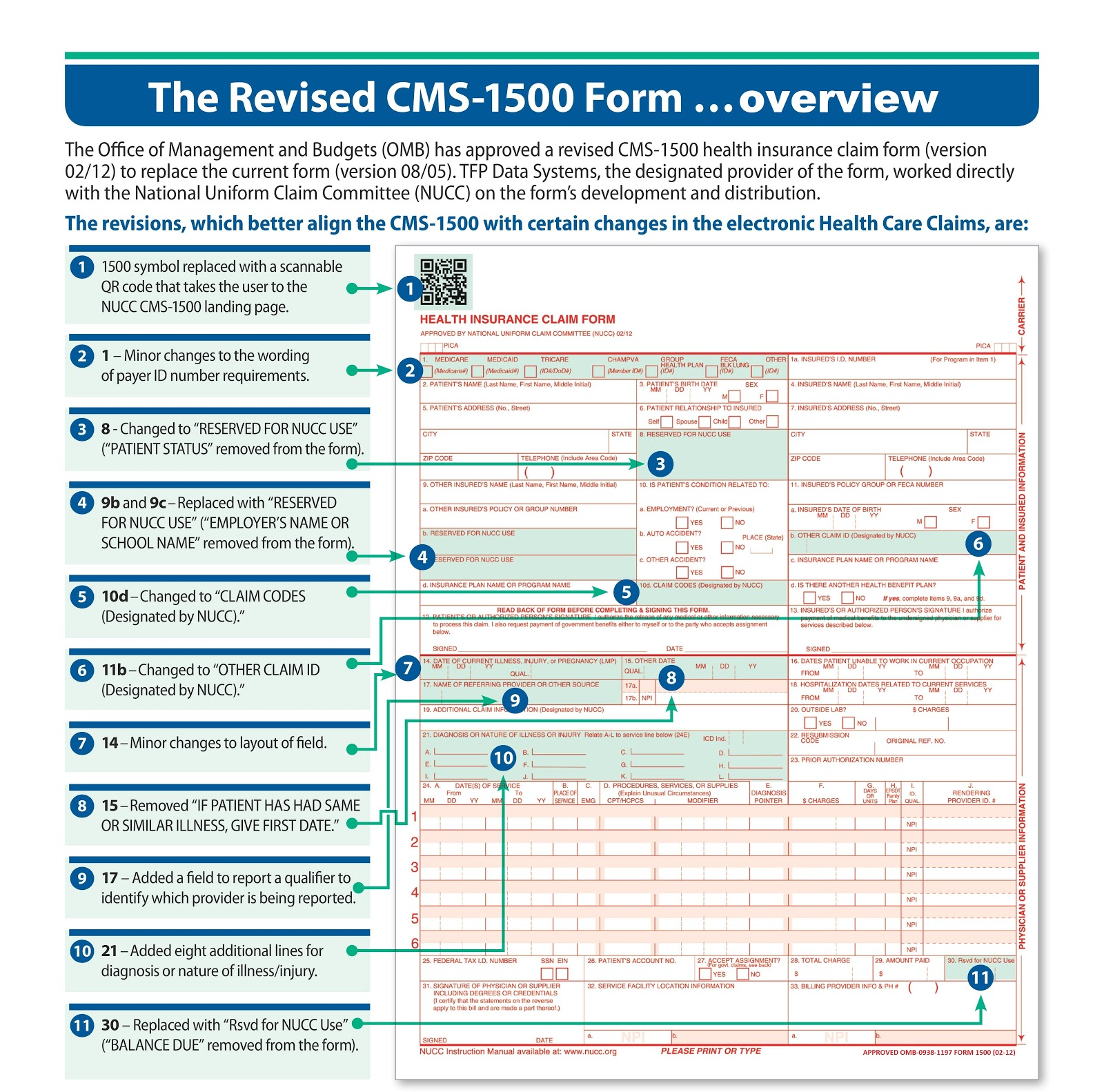 HCFA for 2014, Medical billing codings, Revision of CMS-1500 overview