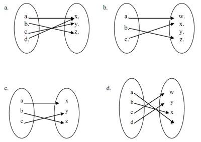 Matematika dasar ipa pengertian relasi fungsi sifat dan jenis fungsi serta bijektif berilah penjelasannya ccuart Image collections