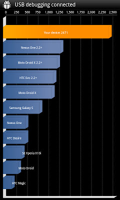 gsmarena_001 Benchmark / Teste Comparativo - Atrix vs Galaxy S2 vs XperiaPlay vs Optimus 2X