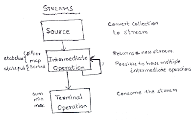 java interview questions on streams