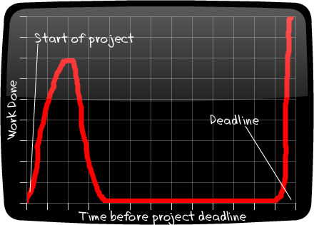 Work Done vs Time Before Project Deadline