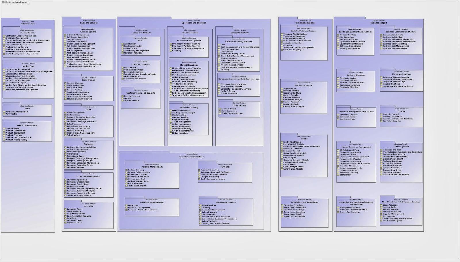 simple architectures for complex enterprises february 2014