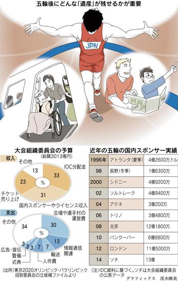 東京五輪 オリンピック 収入 支出 内訳 スポンサー収入実績