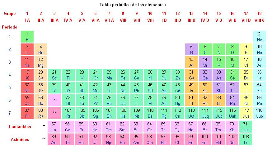 Quimica tabla peridica divisin urtaz Image collections