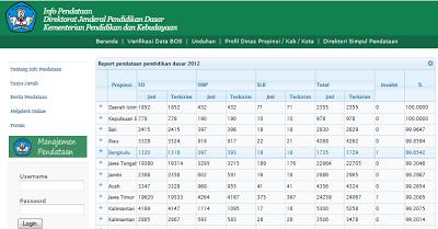 Panduan Cek Data Dapodik Info Pendataan Dikdas Kemdikbud - 2013