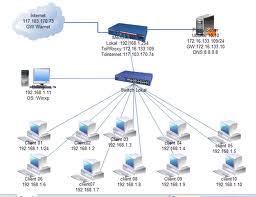 Jardas kelas x smk skema jaringan skema jaringan ccuart Gallery