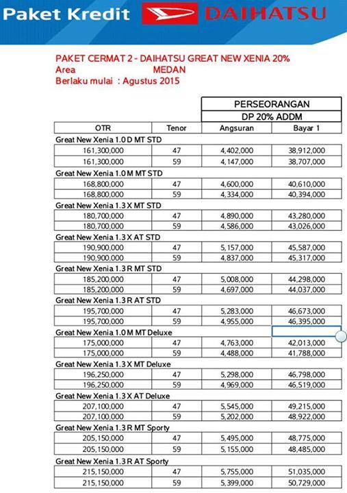Paket kredit Daihatsu Great New Xenia area Medan Agustus 2015