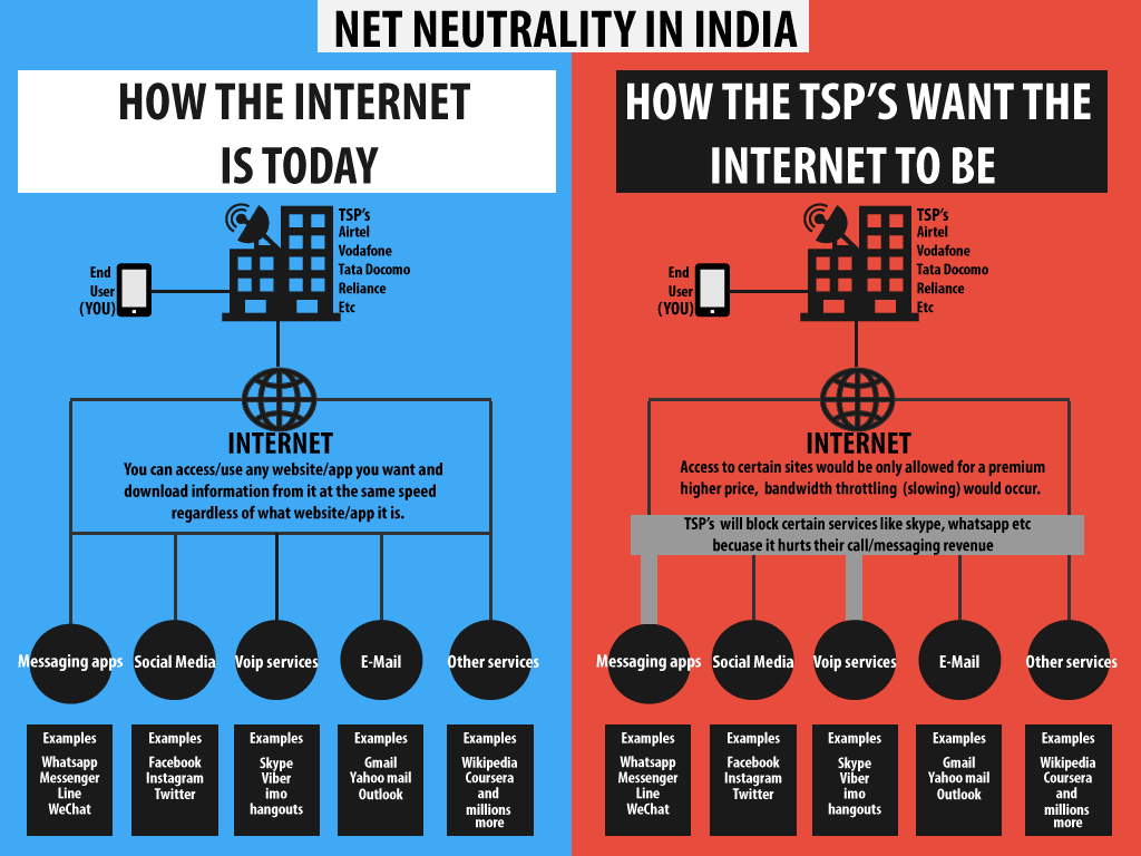 #Netneutrality