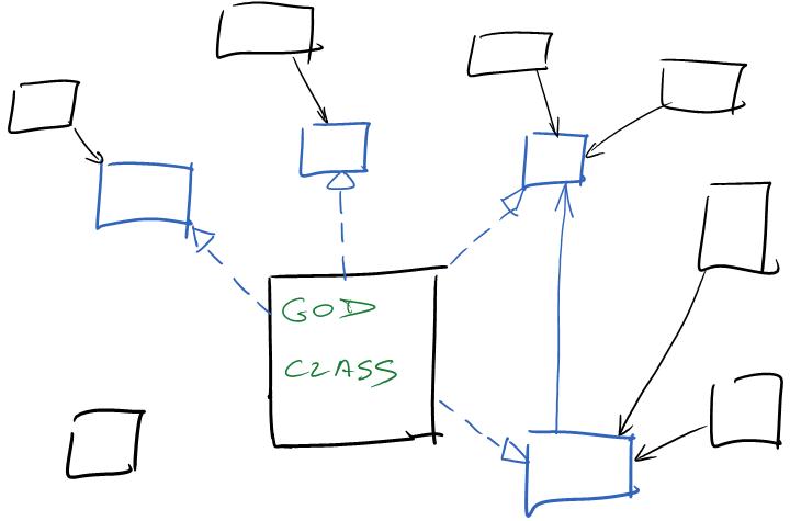 Getting things programmed february 2013 empirycznie sprawdziem e poszatkowanie na interfejsy klasy zawierajcej ok 1k metod dwm osobom ktre w miar czsto z niej korzystaj zajmuje jakie ccuart Image collections
