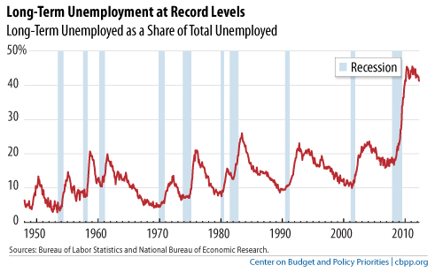 Extended Unemployment Claims Surge - long-term unemployment chart