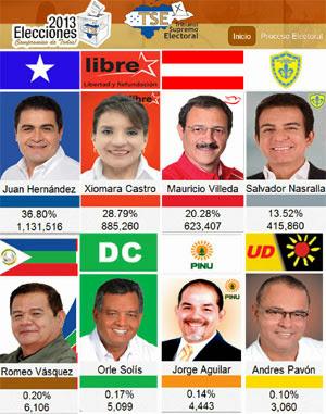 elecciones Honduras,Juan Orlando Hernandez,