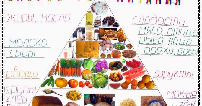 Здоровое питание сообщение l