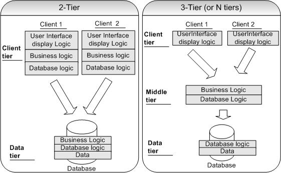 Java success blog enterprise java interview questions and for N tier architecture in java