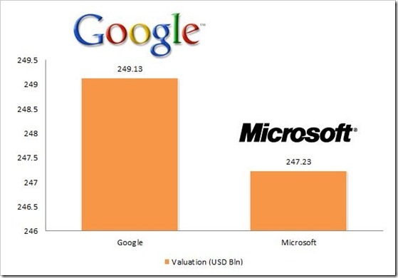 how to make bar graph on google drive