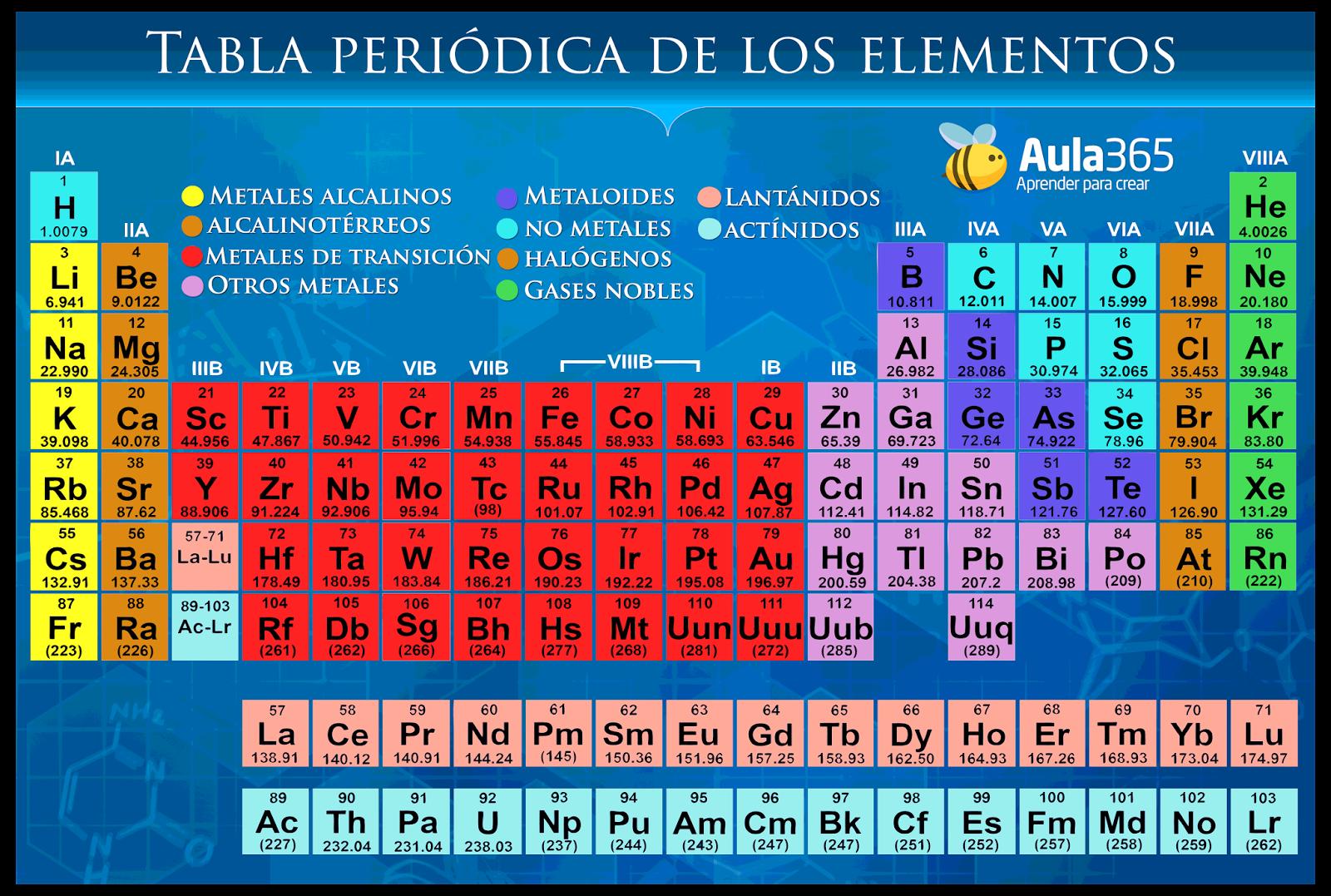 La tabla por el suelo tabla periodica tabla periodica urtaz Image collections