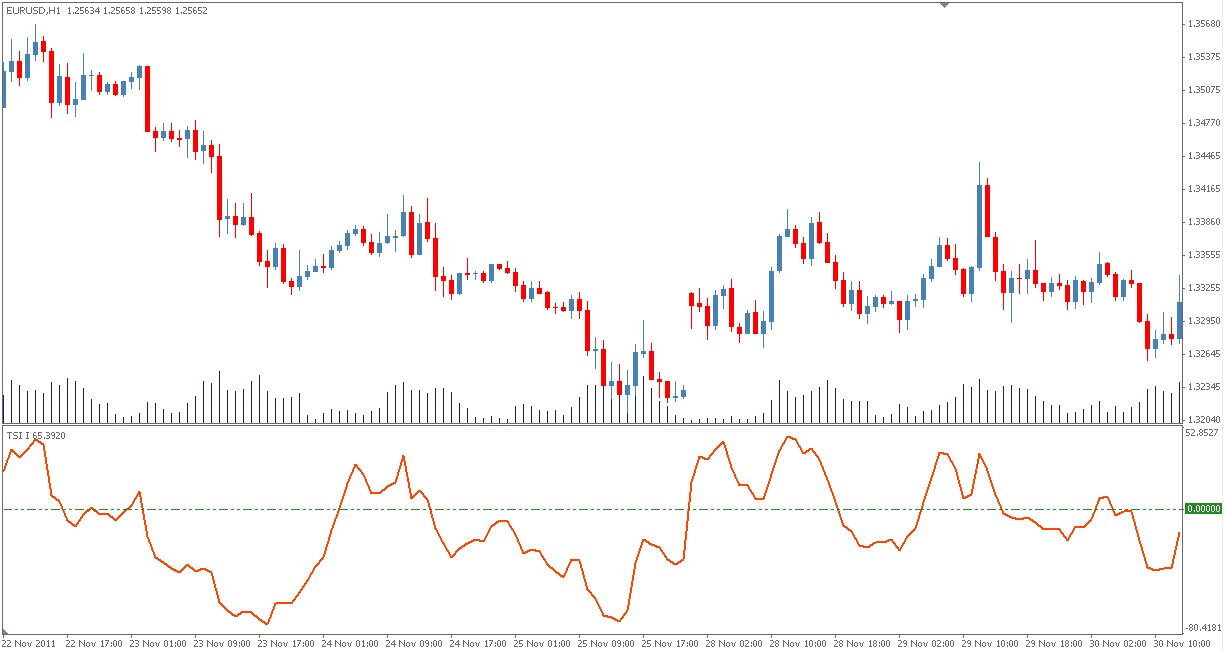 Indices vs forex