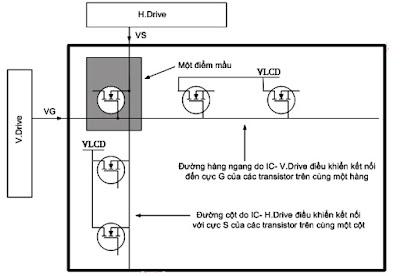Hình 14 - Chân S của các Transistor được đấu chung váo các đường cột, chân được đấu chung vào các đường hàng ngang.