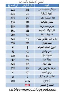 جدول إحصائي لنتائج الامتحان المهني