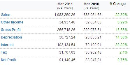 Indian Companies Financial Performance 2011