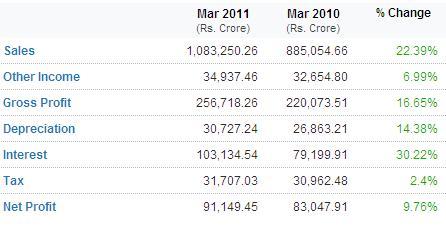 Indian Companies Financial Performance 2011