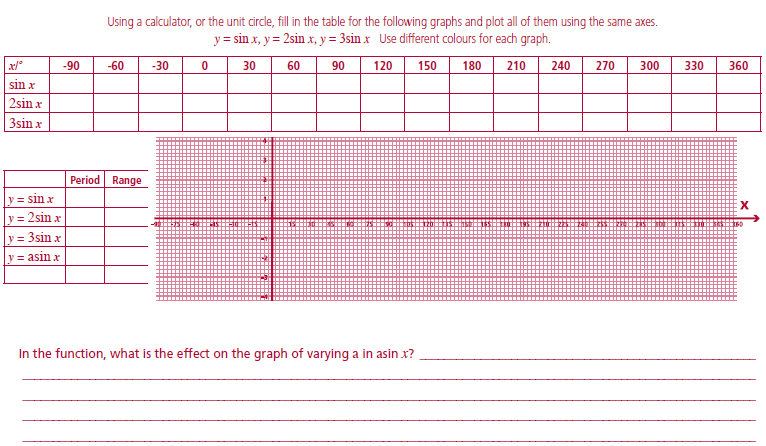 Exact Values Of Trig Functions Worksheet – Graphing Trig Functions Worksheet