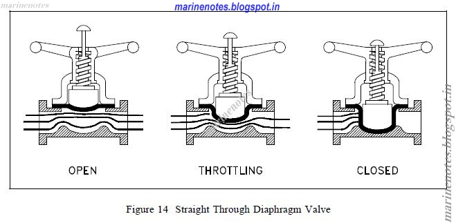 Types of valves marine notes diaphragm valves are in effect simple pinch clamp valves a resilient flexible diaphragm is connected to a compressor by a stud molded into the ccuart Choice Image
