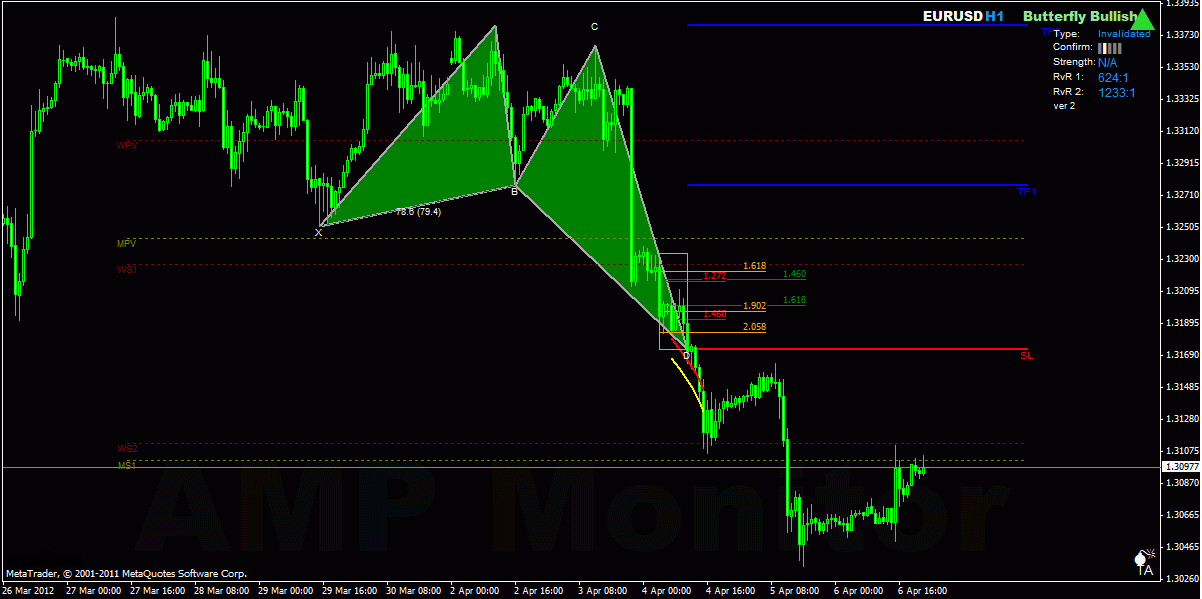 Indicator butterfly forex rates