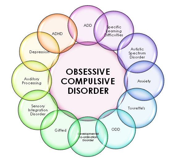 Info Science What Is Ocd