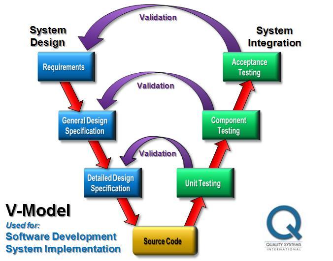 Blinkmodel pengembangan sistem informasi berbasis webblink jika dalam model waterfall proses dijalankan secara linear maka dalam model v proses dilakukan bercabang dalam model v ini digambarkan hubungan antara ccuart Images