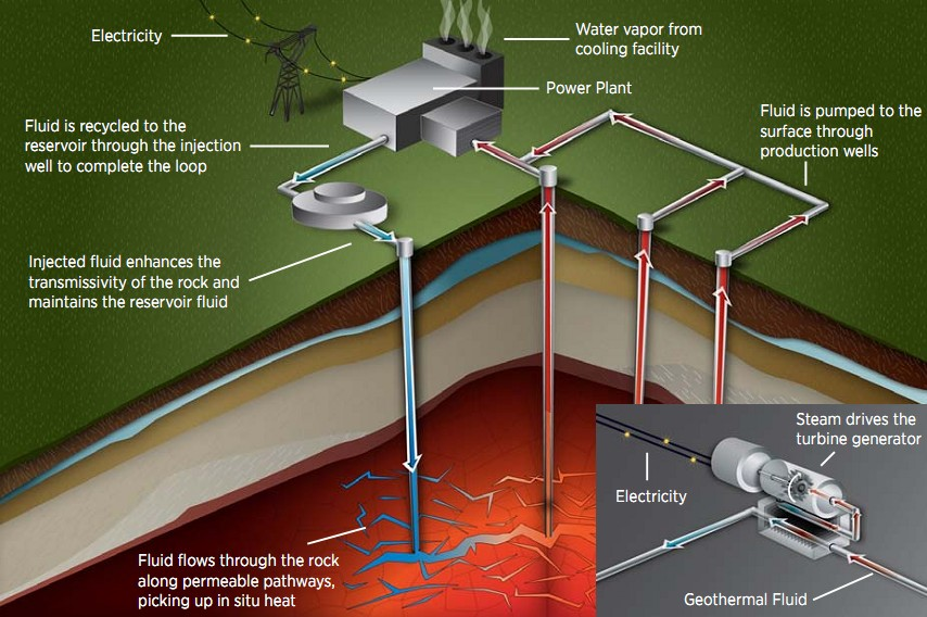 US Potential for Geothermal Power 32 Million Times Higher than Present ...