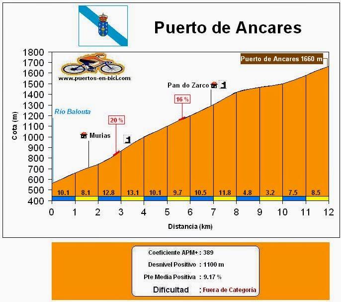 Altimetría Perfil Puerto de Ancares