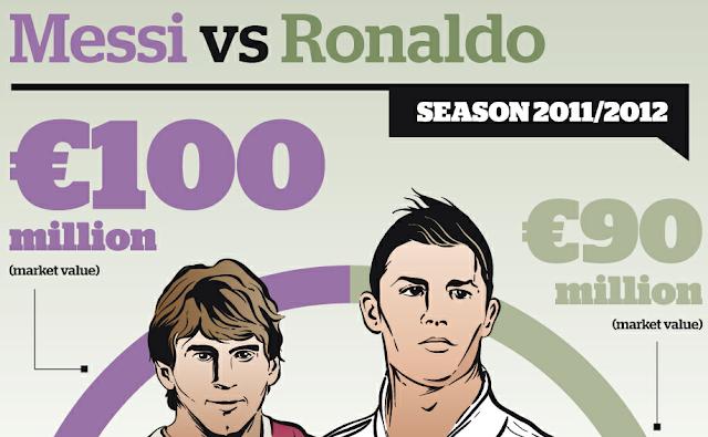Infographic of Messi vs Ronaldo