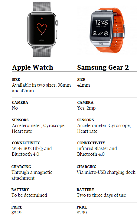 Gear Watch Samsung Gear 2 vs Apple Watch