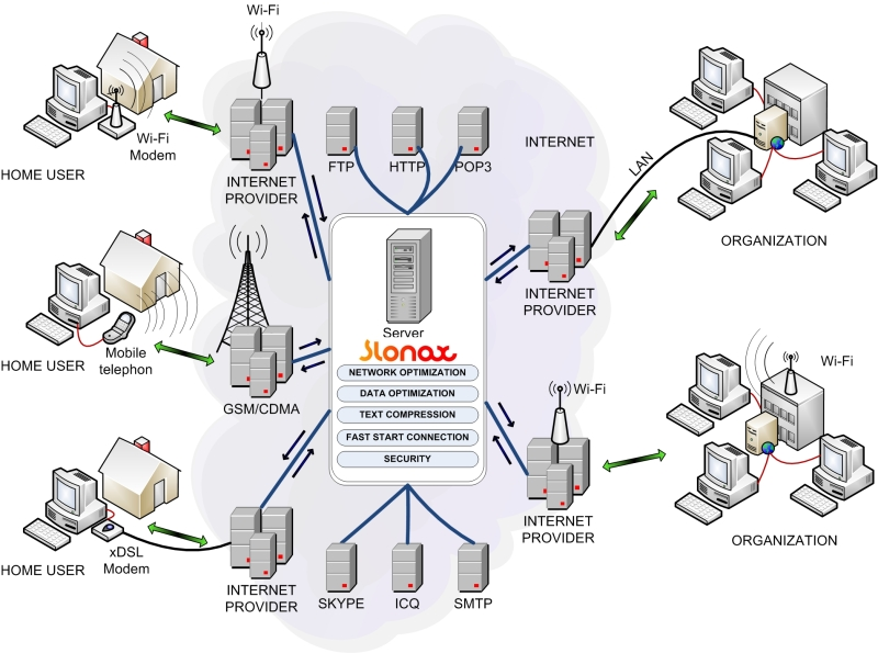 My Dreamz  How 3g Technology Works