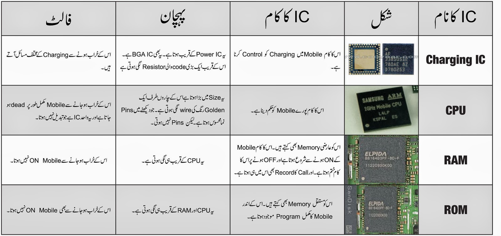Naveed software solution mobile ic detail in urdu posted by naveed ur rahman at 652 am ccuart Choice Image
