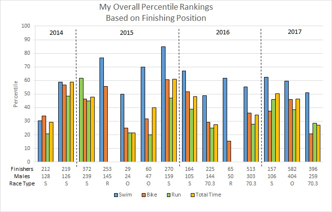 Event Percentile Rank