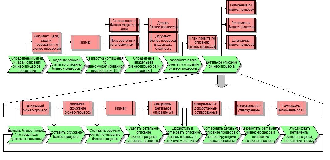 обучение анализу бизнес процессов