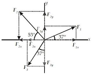 vektor pada sumbu-x dan sumbu-y