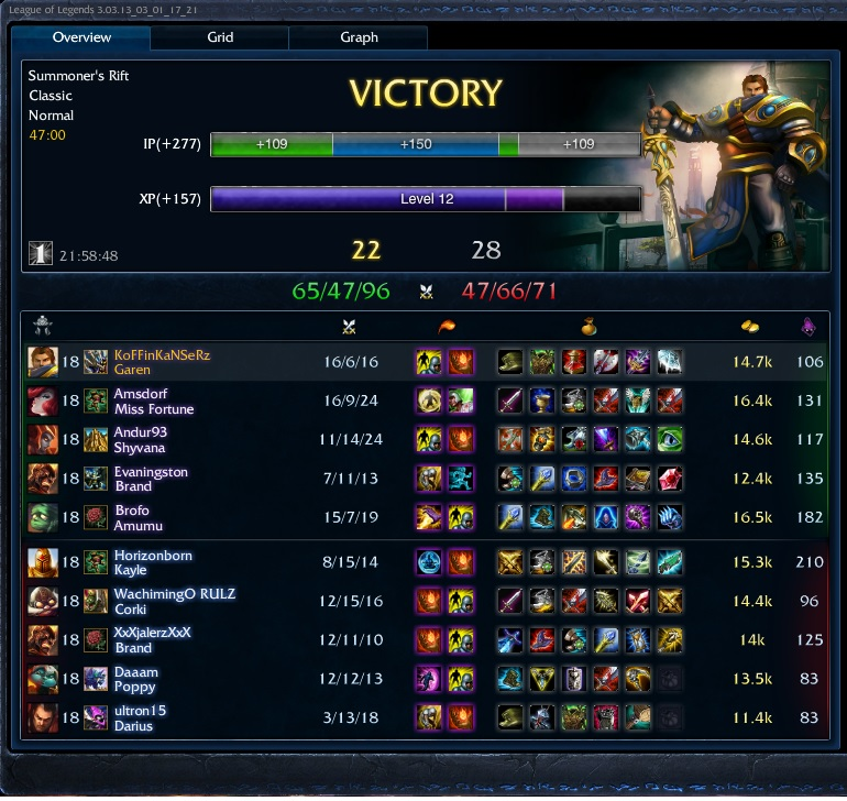 Garen Late Game Build