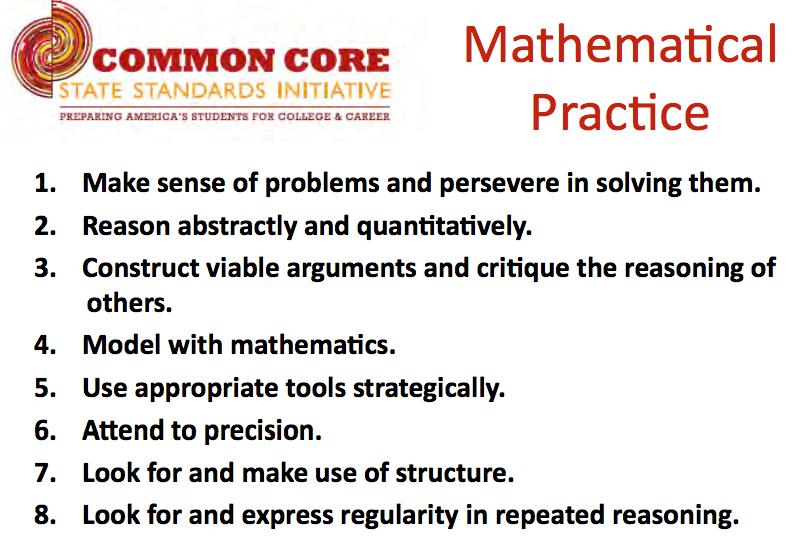 Standards for Mathematical Practice Posters by Simply Creative ...