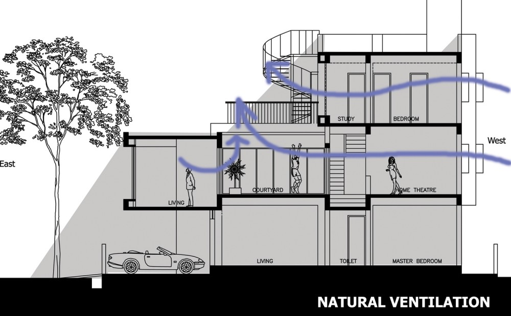 Natural Ventilation Design : Architecture and the city a study of sydney australia